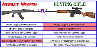 Assault Rifle Calibers Chart Beautiful Pistol Caliber Chart Expository Assault Rifle