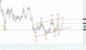 Xauusd Chart Gold Spot Us Dollar Price Tradingview