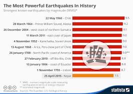 Chart The Most Powerful Earthquakes In History Statista