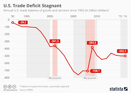 Us Deficit Chart Chart Americas Trade Deficit Is Stagnant Statista