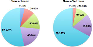 Us Government Revenue Pie Chart How We Pay Taxes 11 Charts The Atlantic
