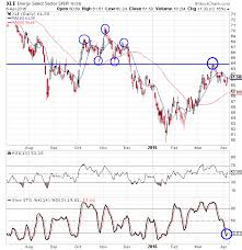 Charts On Energy Stocks Giving 2 Different Signals