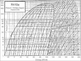 35 Unusual R410a Mollier Chart