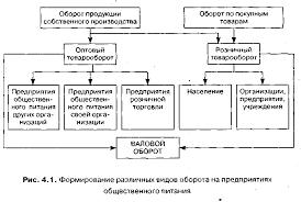 Экономические показатели деятельности предприятия общественного  Экономические показатели деятельности предприятия общественного питания Курсовая работа