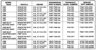 4l60e Transmission Interchange Chart Lovely 700r4 Tip Sheet