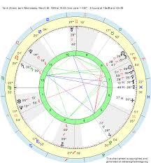 Aries Birth Chart Analysis Birth Chart Tank Aries Zodiac Sign Astrology