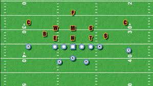 american football monthly beating the 3 5 at the line Football X And O Diagrams as you can see in the diagram, what most teams will do is stay in their base alignment with a slightly rolled up strong outside linebacker football x o diagrams