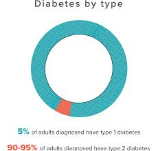 type diabetes essay academic onefile document meat consumption and its association