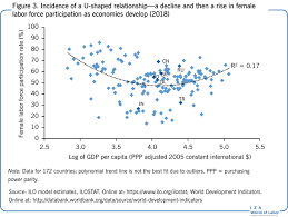 Female Labor Force Participation And Development
