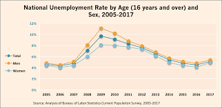 Center For Global Policy Solutions Unemployment Data By Race