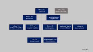 Leadership Organization Federal Housing Finance Agency