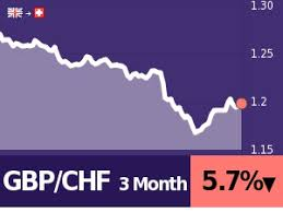 Gbp Chf Historical Chart 250 Gbp To Chf Calculate Compare Save Best Exchange