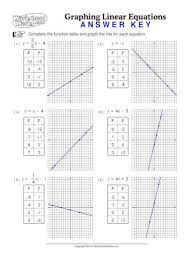 graphing linear equations mrs wiebe