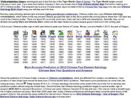 Zodiac Signs Fortune Horoscopes For 12 Chinese Zodiac