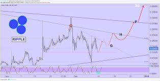 Xrp Ripple 30 For Bitstamp Xrpusd By Peacefulwarrior