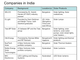 Solar Lighting Companies In PhilippinesSolar Lighting Company