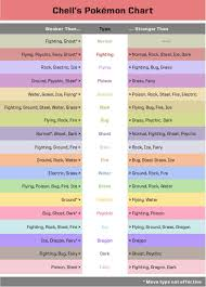 Easy Pokemon Type Chart Cool Pokemon Type Chart Pokemon Chart Pokemon Pokemon Tips