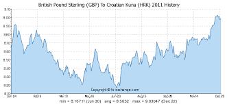 British Pound Sterling Gbp To Croatian Kuna Hrk History