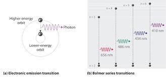 7 3 The Atomic Spectrum Of Hydrogen Chemistry Libretexts