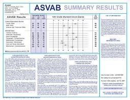 Asvab Score Chart