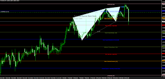 Black Swan Chart Pattern Eurcad Black Swan Projection On The H1 Chart Update Trade