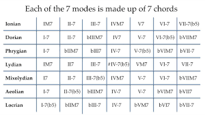 Major Scale Modes Chart The 5 Most Popular Modes For Pop Songwriting Lydian Mixolydian Dorian Aeolian And Phrygian