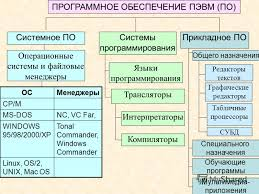 Презентация на тему Программное обеспечение персонального  3 ПРОГРАММНОЕ ОБЕСПЕЧЕНИЕ