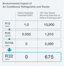 R 32 Next Generation Refrigerant Benefits Of Daikin