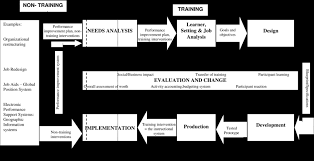 Instructional System Design Business Impact Instructional System Design Model Amended For