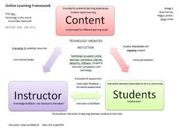 promoting success in e learning for the high school student etec  course structure design
