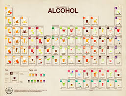 Alcohol Types Chart Periodic Table Of Alcohol