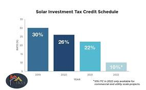 Health Care Tax Credit Chart The Irs Creates A Method To Freeze The 30 Investment Tax