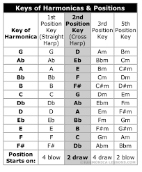 Harmonica Instruction Study Chart Of Harmonica Keys Positions