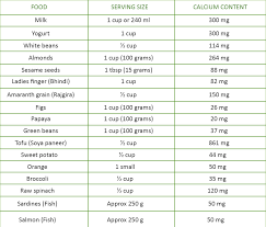 Calcium Requirement For Infants And Toddlers Calcium Food