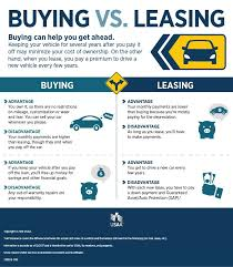 Lease Vs Buying Car Leasing Vs Buying A Car Infographic Usaa Car Buying Tips