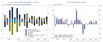 Swiss Charts 2015 The Swiss Economy Has Recovered From The Frankenschock