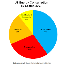 Us Energy Consumption Pie Chart File Us Energy Consumption By Sector 2007 Png Wikimedia