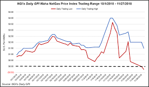 Natural Gas Futures Chart West Texas Woes Bring More Negative Spot Prices As Natural