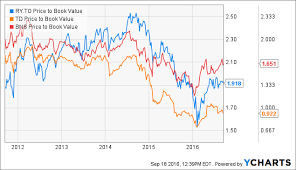 Why I Might Now Buy Toronto Dominion Bank Instead Of Royal
