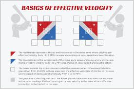 Softball Pitching Chart Template The Essence Of Velocity Sbnation Com