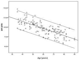 Gfr Rate Chart A Correlation Study Of Telomere Length In Peripheral Blood