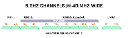 Introduction To 5 Ghz Wifi Channels