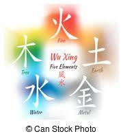 water feng shui element infographics. Five Feng Shui Elements Set Water Feng Shui Element Infographics