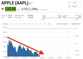 Aapl Quote Stunning Aapl Stock Quote Real Time Tamilkalanjiyamin