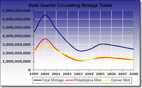 Coin Mintage Chart State Quarter Coin Production Figures By U S Mint Year And