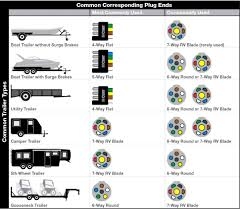 wiring diagrams 6 way trailer plug 7 pin 4 wire flat amazing 5 4 wire trailer wiring diagram troubleshooting at 7 Pin To 4 Pin Trailer Wiring Diagram