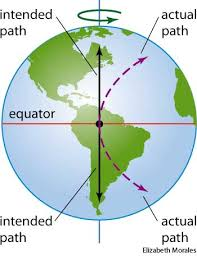 what is the coriolis effect for kids. coriolis effect what is the for kids