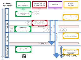 Презентация на тему Зеленое строительство в России Зеленое  4 ГОСКОММИССИЯ ГОСЭКСПЕРТИЗА