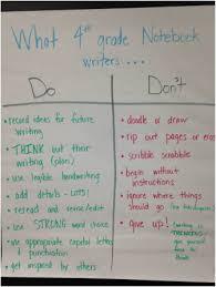 Writing Anchor Charts Bhe 4th Grade