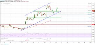 Ripple Chart Ripple Xrp Price In Crucial Uptrend Fresh Increase Likely
